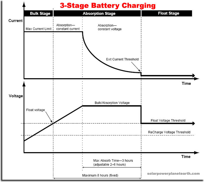 Agm deep cycle battery charge voltage
