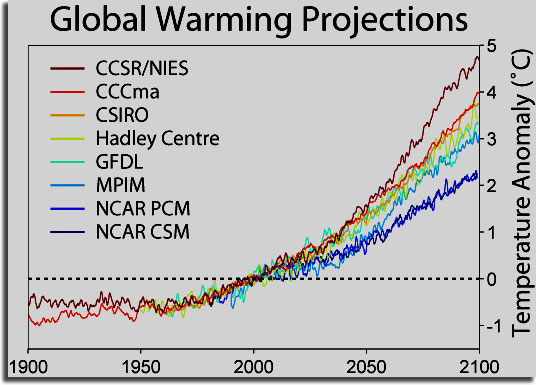 global_warming_projections