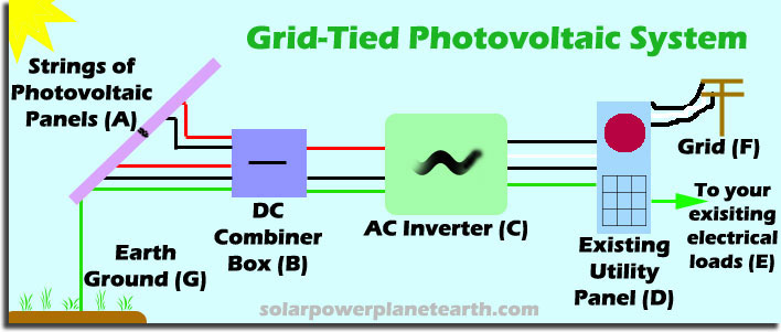 grid-tied photovoltaic systems,