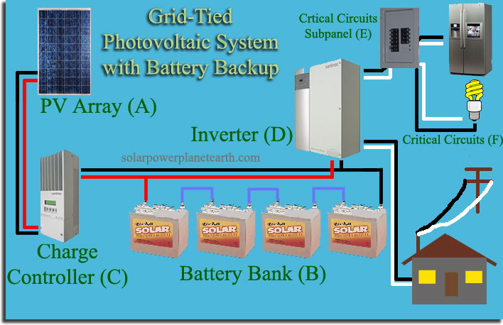 Solar Pv Systems Backup Power Ups Systems: Grid-Tied Solar System With Backup Power