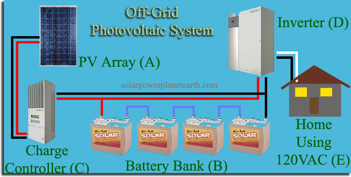 Solar Panel Battery Bank >> Off Grid Solar Power Systems