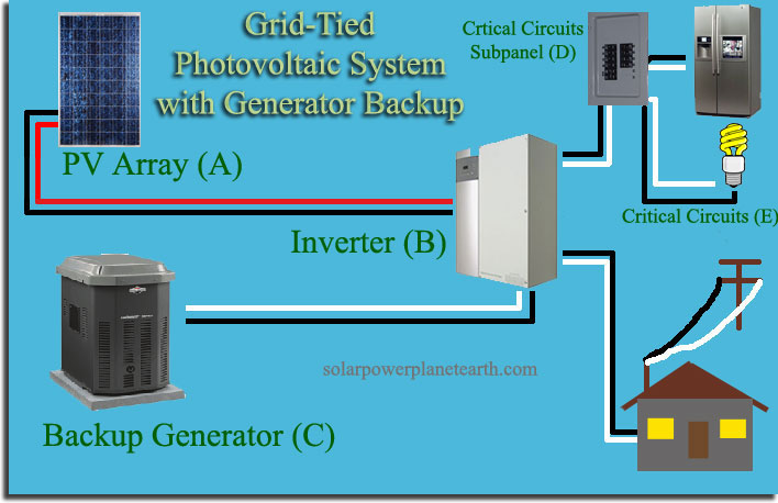 Solar Pv Systems Backup Power Ups Systems: Solar Power System With Generator Backup