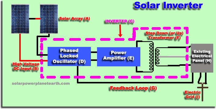 Solar Inverter Layout