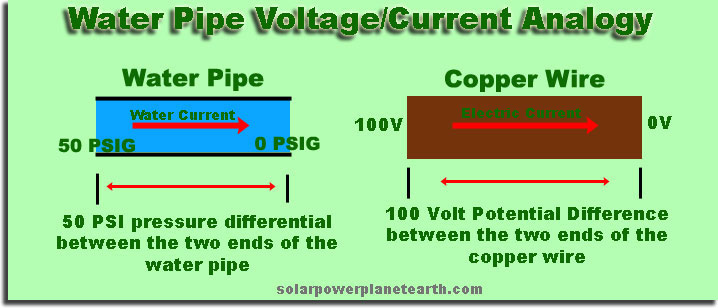 water voltage current analogy